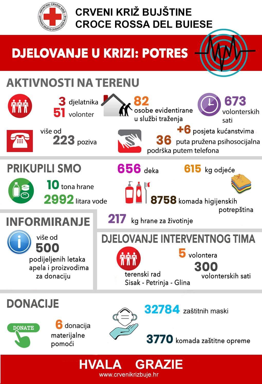 Kratko izvješće svih aktivnosti koje je Crveni križ Bujštine napravio u prvih 10 dana krize za područja pogođena potresom